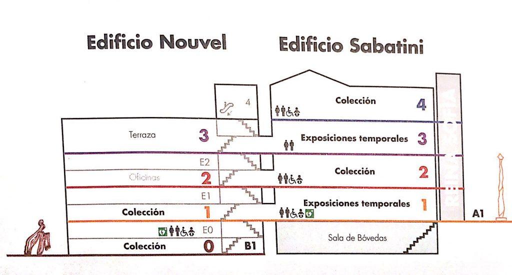 Plano Edificio Nouvel y Sabatini (Foto cogida de plano de museo Reina Sofía)